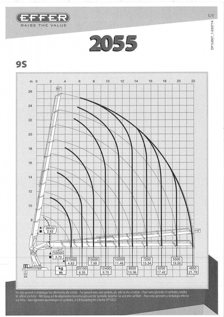 2055 9S LOAD CHART